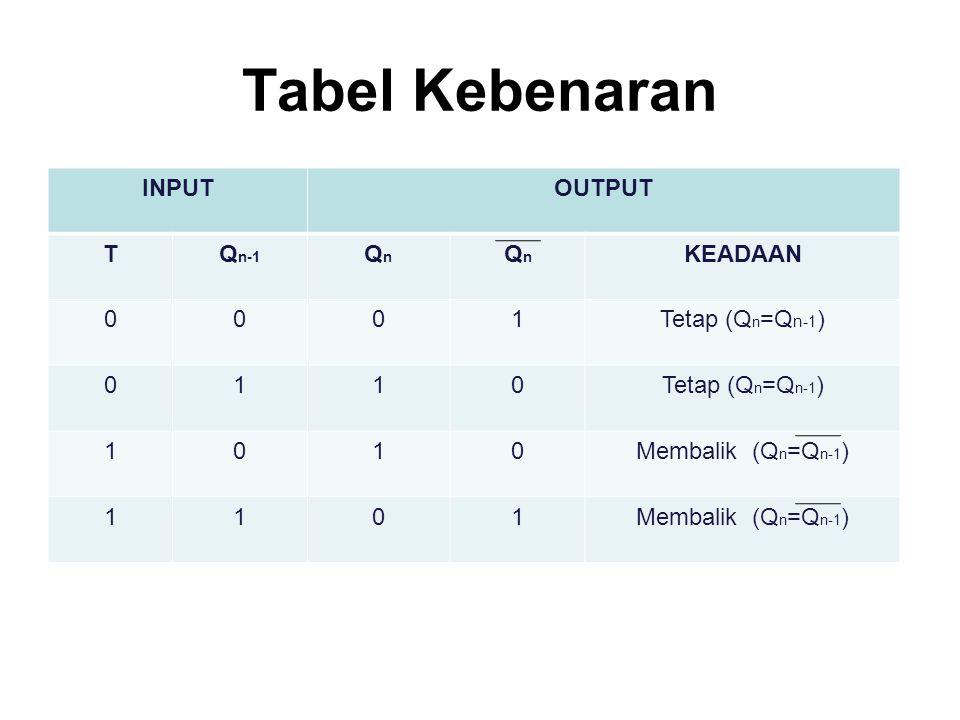 Tabel Kebenaran INPUTOUTPUT TQ n-1 QnQn QnQn KEADAAN 0001Tetap (Q n =Q n-1 ) 0110 1010Membalik (Q n =Q n-1 ) 1101