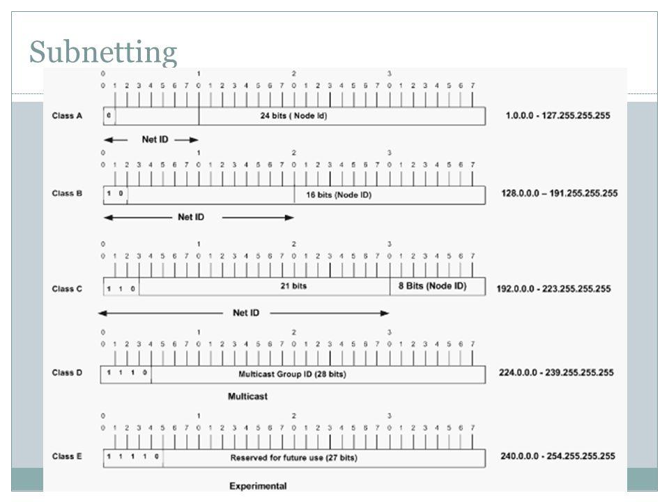 Contoh Subnetting Diketahui alamat IP 196.124.230.124 netmask 255.255.255.0 Carilah alamat network dengan bitwise .