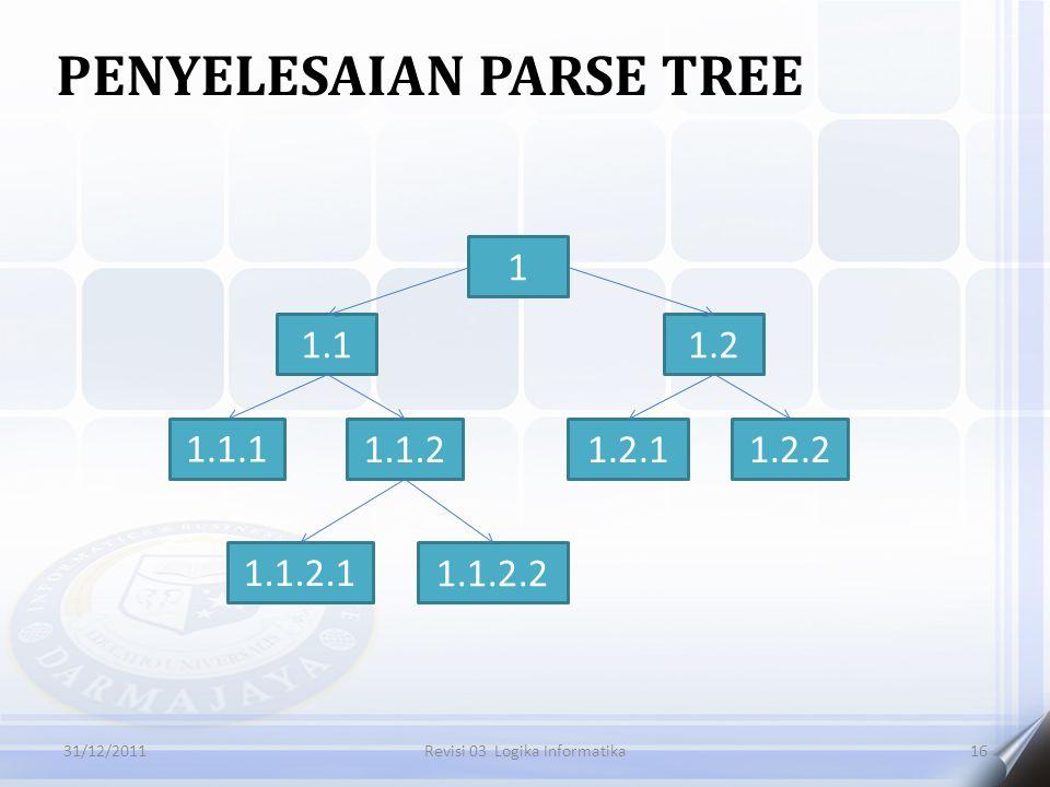 PENYELESAIAN PARSE TREE 1631/12/2011Revisi 03 Logika Informatika 1 1.11.2 1.1.1 1.1.21.2.11.2.2 1.1.2.1 1.1.2.2