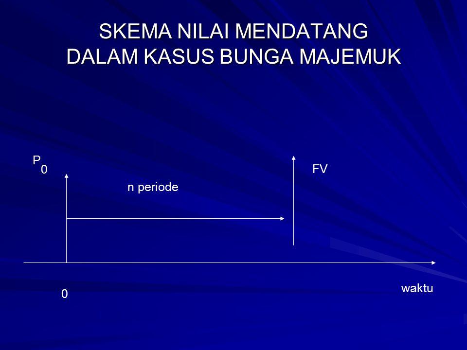 P0P0 FV n periode 0 waktu SKEMA NILAI MENDATANG DALAM KASUS BUNGA MAJEMUK