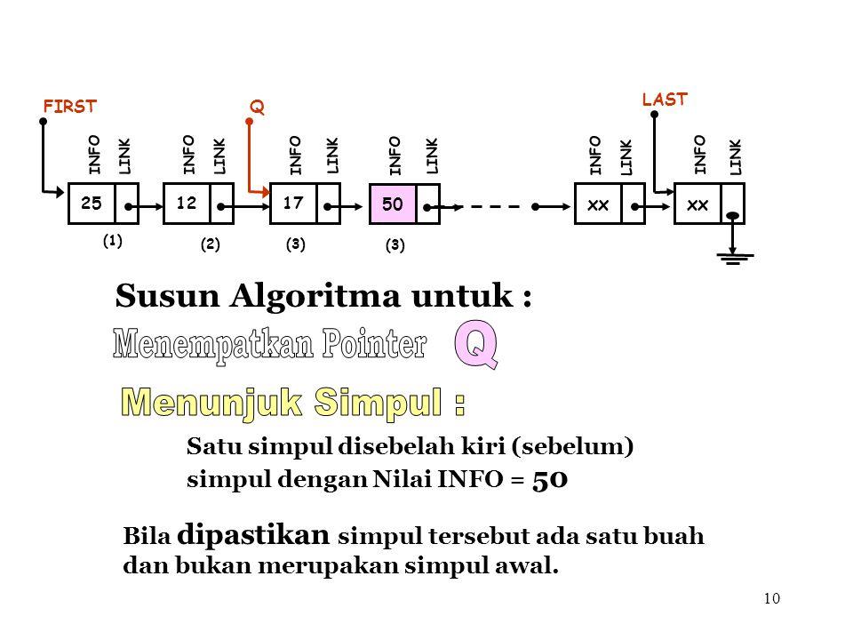 10 Susun Algoritma untuk : (1) 12 FIRST INFO LINK 17 INFO LINK xx INFO LINK xx LAST INFO LINK (2)(3) 25 INFO LINK Satu simpul disebelah kiri (sebelum)