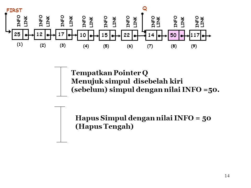 14 (1) 12 FIRST INFO LINK 17 INFO LINK (2)(3) 25 INFO LINK Tempatkan Pointer Q Menujuk simpul disebelah kiri (sebelum) simpul dengan nilai INFO =50. H