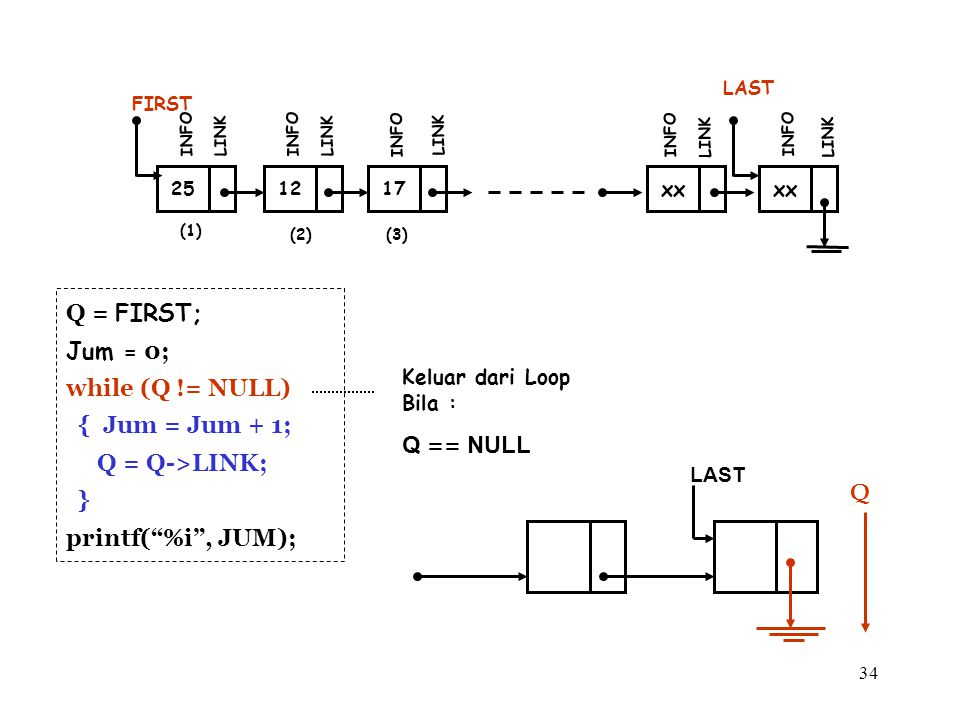 34 (1) 12 FIRST INFO LINK 17 INFO LINK xx INFO LINK xx LAST INFO LINK (2)(3) 25 INFO LINK Keluar dari Loop Bila : Q == NULL LAST Q Q = FIRST; Jum = 0;