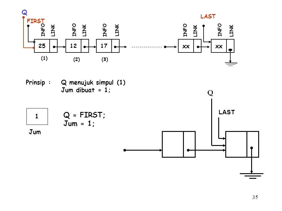 35 (1) 12 FIRST INFO LINK 17 INFO LINK xx INFO LINK xx LAST INFO LINK (2)(3) 25 INFO LINK Q Prinsip :Q menujuk simpul (1) Jum dibuat = 1; 1 Jum Q = FI