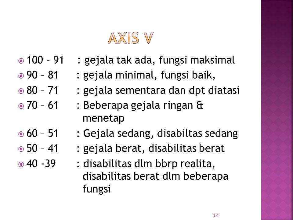  100 – 91 : gejala tak ada, fungsi maksimal  90 – 81: gejala minimal, fungsi baik,  80 – 71 : gejala sementara dan dpt diatasi  70 – 61: Beberapa