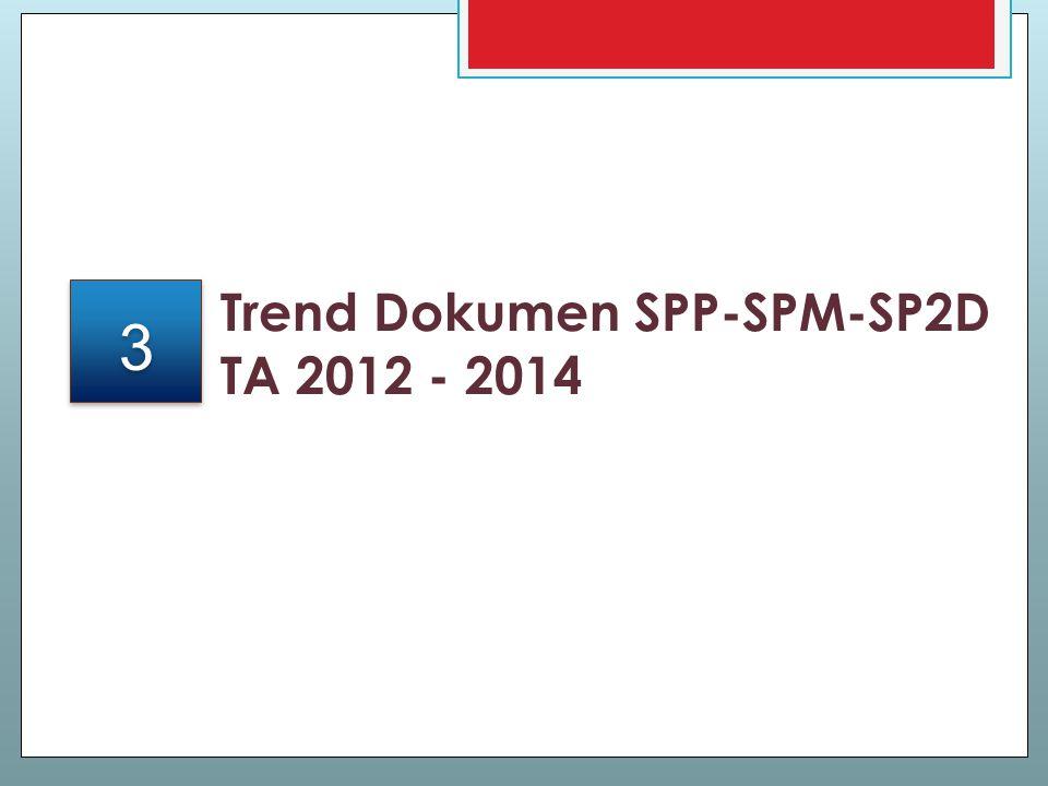 Trend Dokumen SPP-SPM-SP2D TA 2012 - 2014 3 3