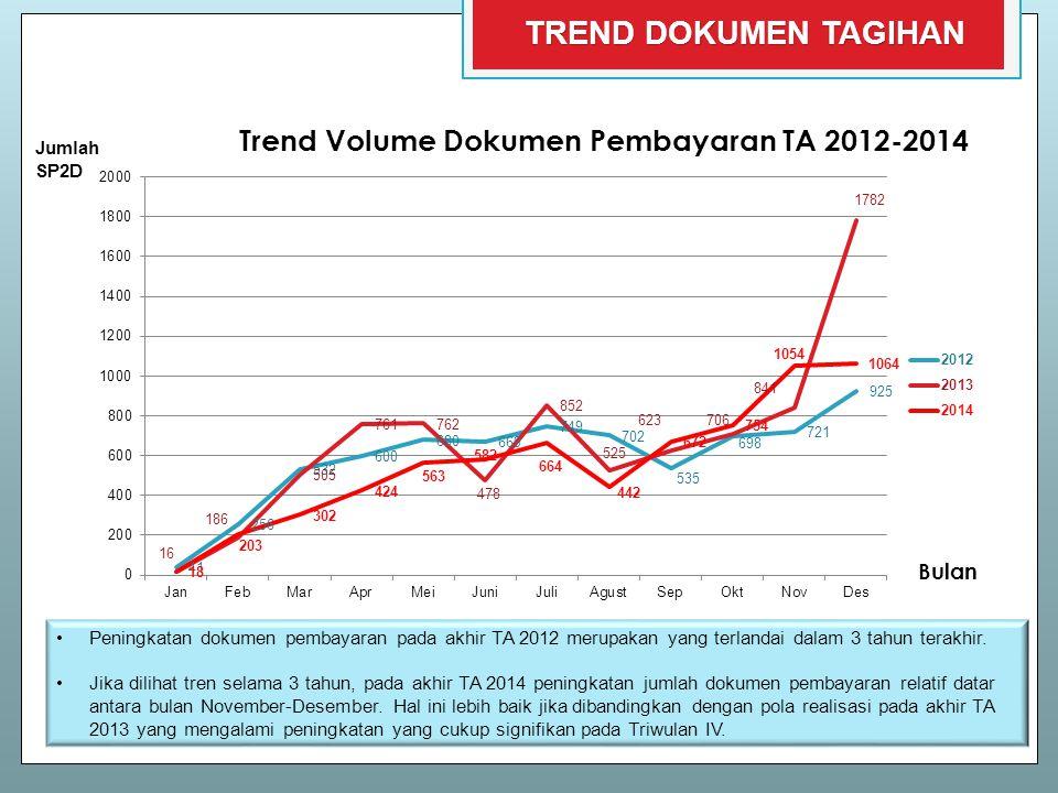 Trend Volume Dokumen Pembayaran TA 2012-2014 Bulan Jumlah SP2D Peningkatan dokumen pembayaran pada akhir TA 2012 merupakan yang terlandai dalam 3 tahu