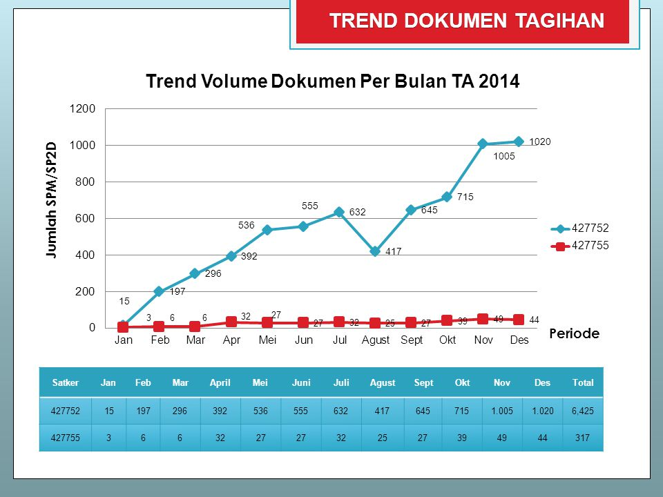 Trend Volume Dokumen Per Bulan TA 2014 SatkerJanFebMarAprilMeiJuniJuliAgustSeptOktNovDesTotal 427752 151972963925365556324176457151.0051.0206,425 4277