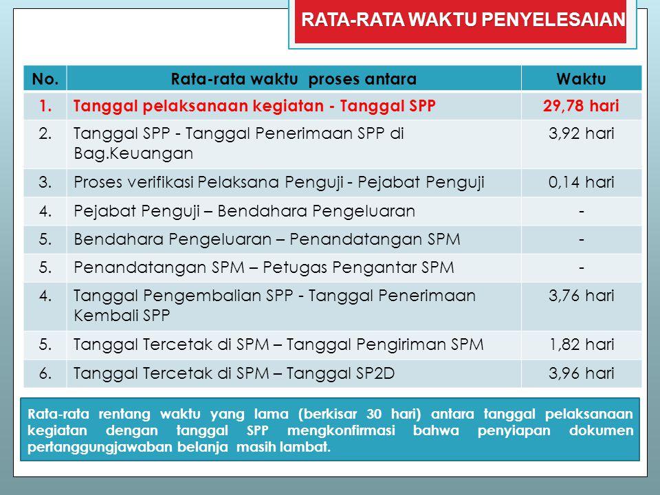 Rata-rata rentang waktu yang lama (berkisar 30 hari) antara tanggal pelaksanaan kegiatan dengan tanggal SPP mengkonfirmasi bahwa penyiapan dokumen per