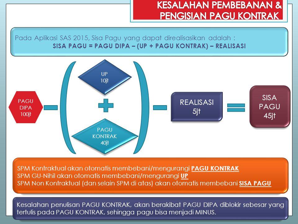 Pada Aplikasi SAS 2015, Sisa Pagu yang dapat direalisasikan adalah : SISA PAGU = PAGU DIPA – (UP + PAGU KONTRAK) – REALISASI SPM Kontraktual akan otom