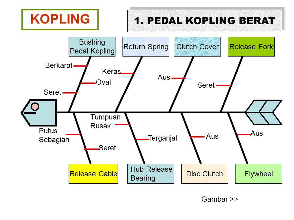 KOPLING Release Cable Hub Release Bearing Disc ClutchFlywheel Bushing Pedal Kopling Return SpringClutch CoverRelease Fork 1. PEDAL KOPLING BERAT Berka