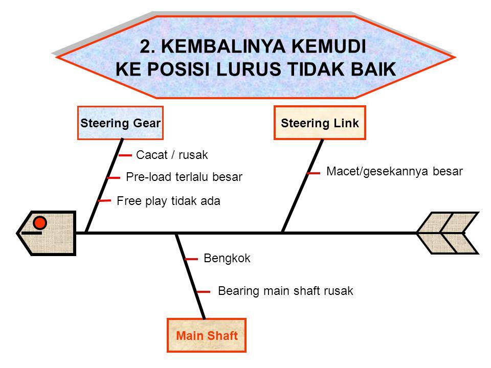 Main Shaft Steering Gear Steering Link 2. KEMBALINYA KEMUDI KE POSISI LURUS TIDAK BAIK 2. KEMBALINYA KEMUDI KE POSISI LURUS TIDAK BAIK Cacat / rusak P