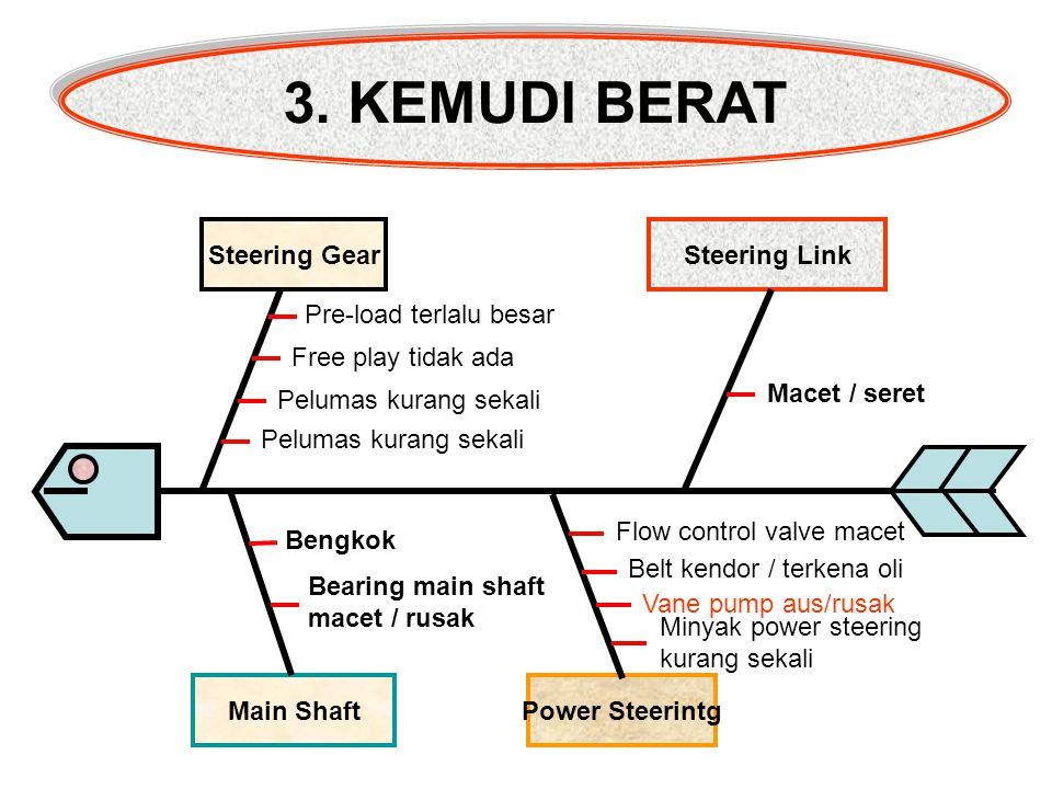 Main Shaft Power Steerintg Steering GearSteering Link 3. KEMUDI BERAT Pre-load terlalu besar Free play tidak ada Pelumas kurang sekali Macet / seret B