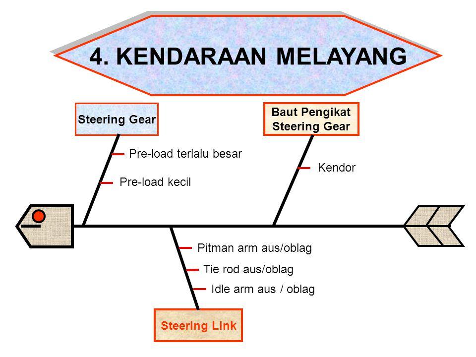 Steering Link Steering Gear Baut Pengikat Steering Gear 4. KENDARAAN MELAYANG 4. KENDARAAN MELAYANG Pre-load terlalu besar Pre-load kecil Kendor Idle