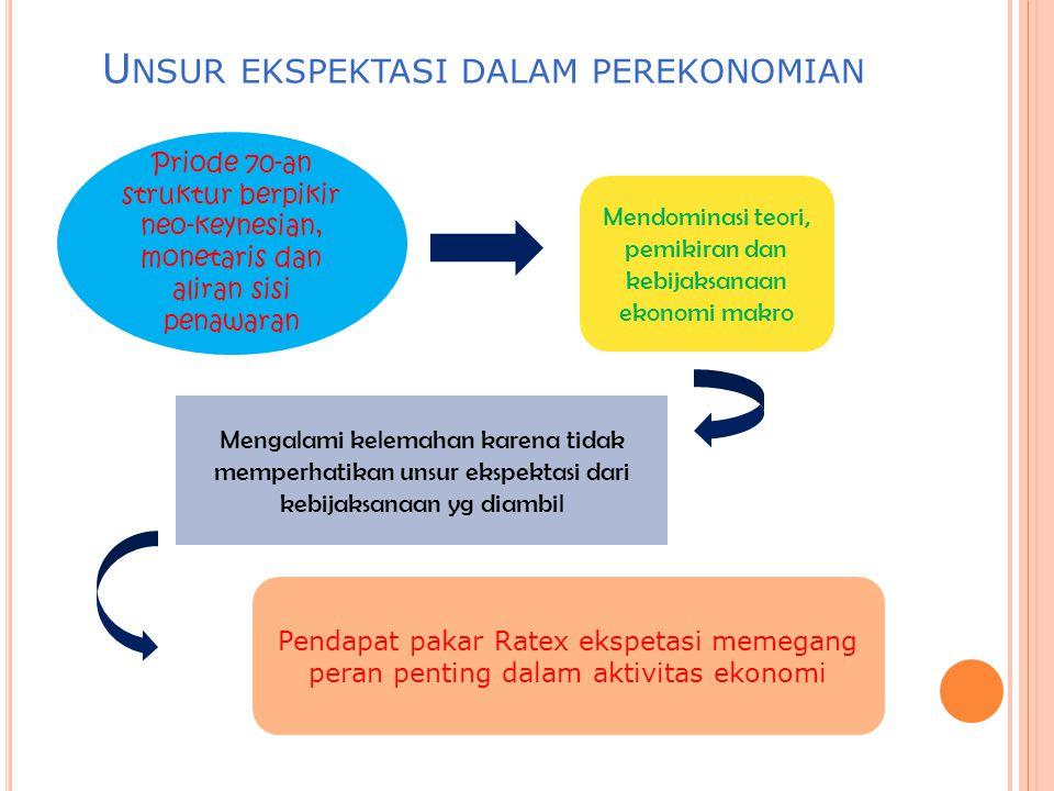 EKSPEKTASI ☺ Informasi Pasar ☺ Kebijaksanaan Pemerintah ☺ Perkembangan Internasional dsb Pakar Ratex mengakui bahwa untuk memasukkan faktor ekspektasi tentang masa depan memang tidak mudah Ekspektasi Mudah Banyaknya informasi Semakin canggihnya teknik dan sarana analisis
