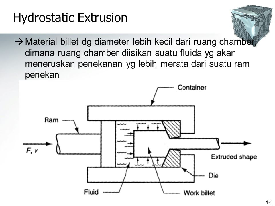 14 Hydrostatic Extrusion  Material billet dg diameter lebih kecil dari ruang chamber, dimana ruang chamber diisikan suatu fluida yg akan meneruskan penekanan yg lebih merata dari suatu ram penekan
