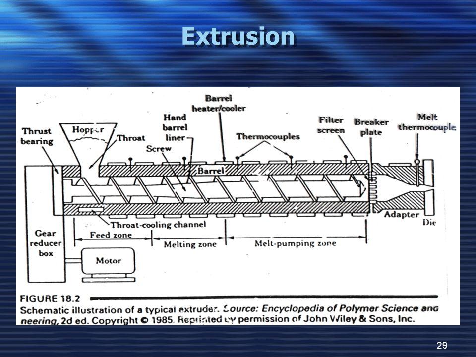 29 Extrusion