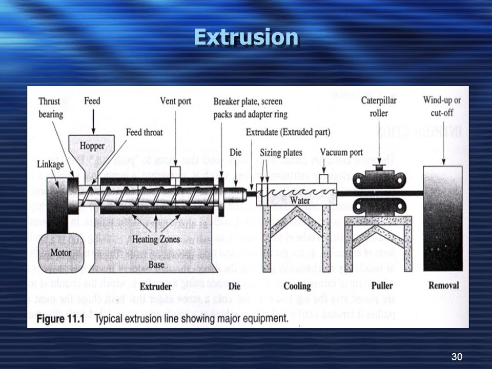30 Extrusion