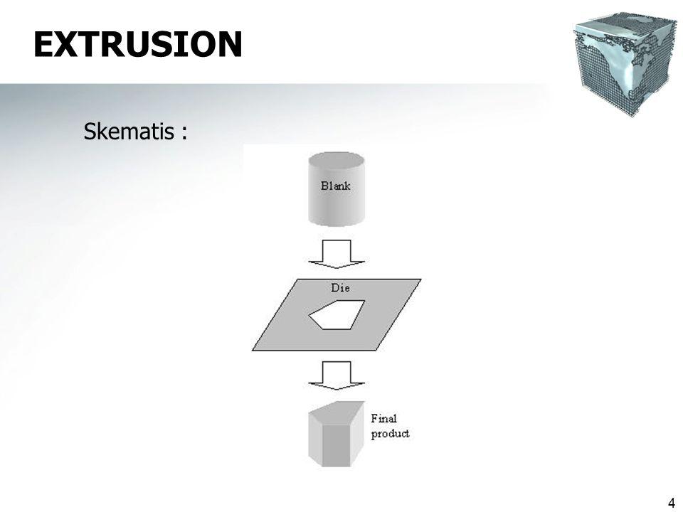 15 Lateral / Side Extrusion  Diberikan penekanan pada billet dg output produk kearah samping  Digunakan untuk melapisi kawat dan kabel plastik