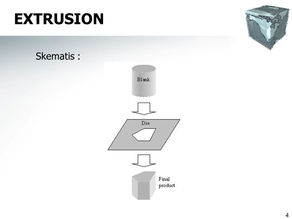 5 EXTRUSION  Extrusion dilaksanakan dengan penekanan material ke dalam suatu rongga tertutup melalui suatu die, baik dg cara press mekanik maupun hidrolik  Serupa dg pengeluaran pasta gigi dari tube.