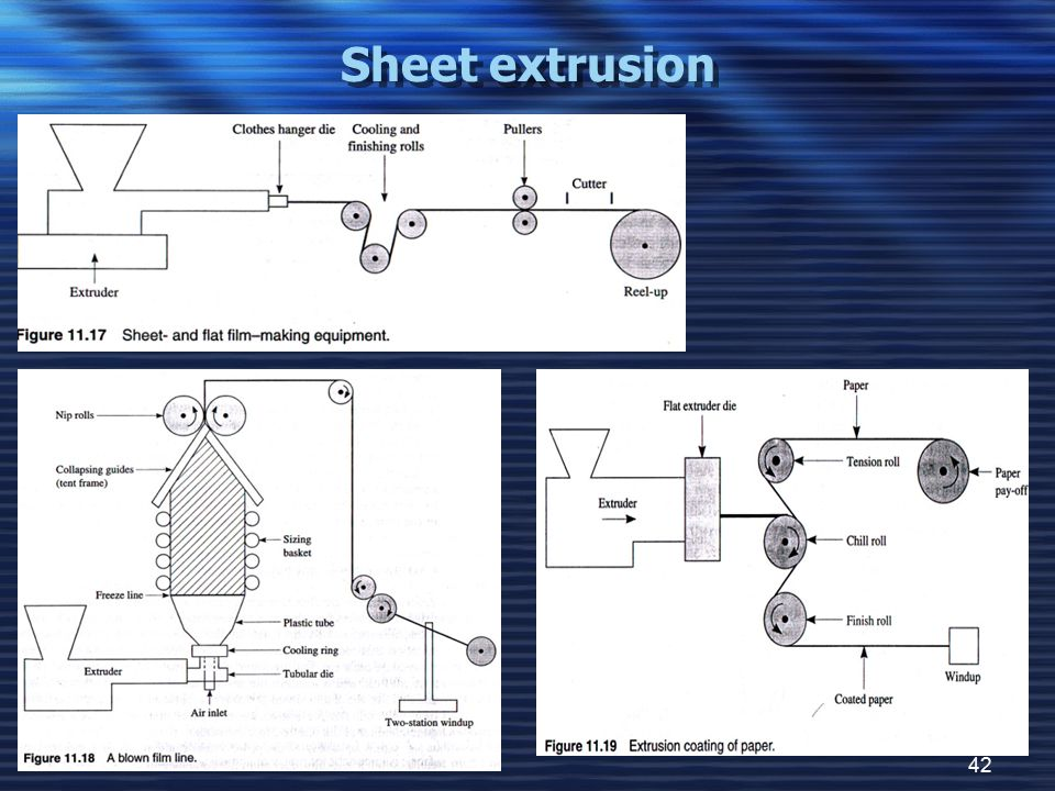 42 Sheet extrusion