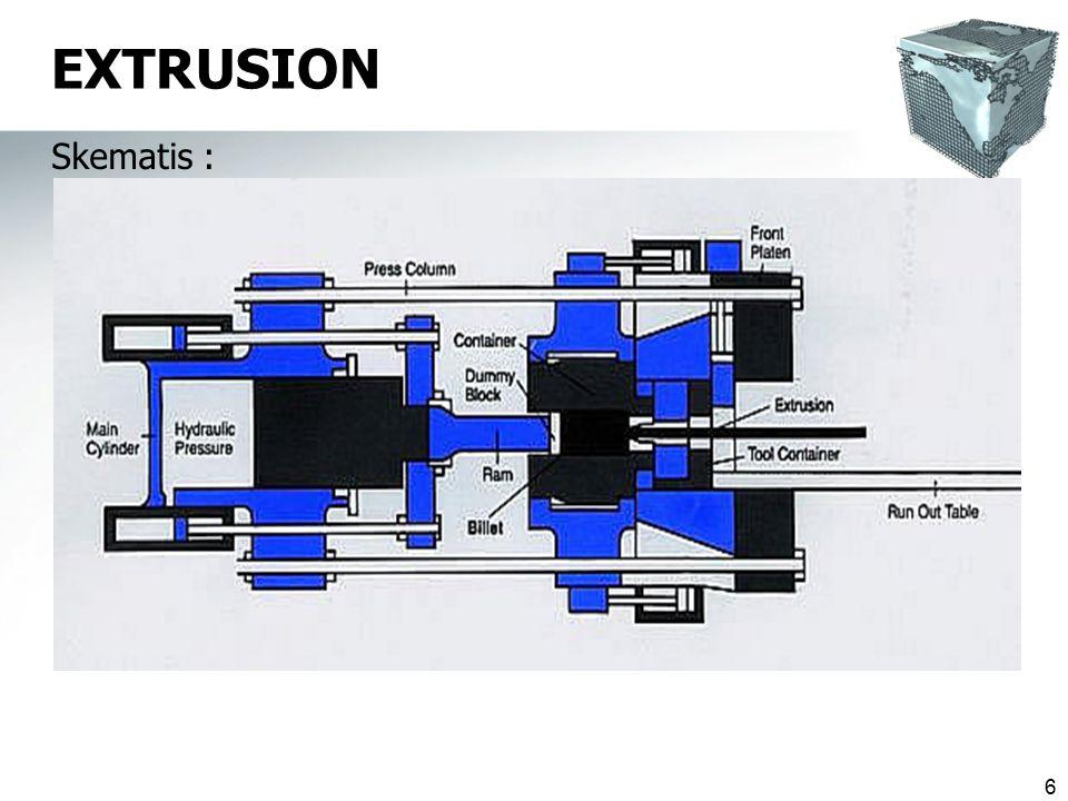 27 Proses  Material thermoplastik yg dipanaskan sampai cair (plastis) diektrusikan scr kontinyu melalui lubang cetakan.
