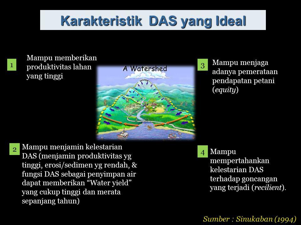 Karakteristik DAS yang Ideal Mampu memberikan produktivitas lahan yang tinggi Mampu menjamin kelestarian DAS (menjamin produktivitas yg tinggi, erosi/sedimen yg rendah, & fungsi DAS sebagai penyimpan air dapat memberikan Water yield yang cukup tinggi dan merata sepanjang tahun) Mampu menjaga adanya pemerataan pendapatan petani (equity) Mampu mempertahankan kelestarian DAS terhadap goncangan yang terjadi (recilient).