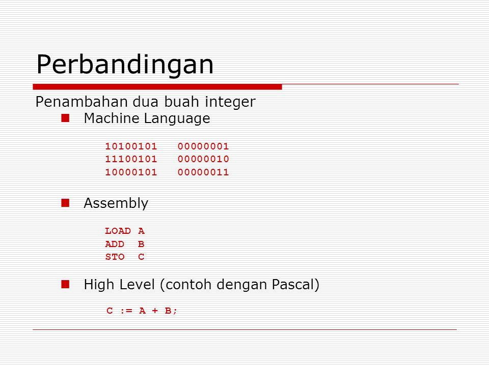Perbandingan Penambahan dua buah integer Machine Language 10100101 00000001 11100101 00000010 10000101 00000011 Assembly LOAD A ADD B STO C High Level