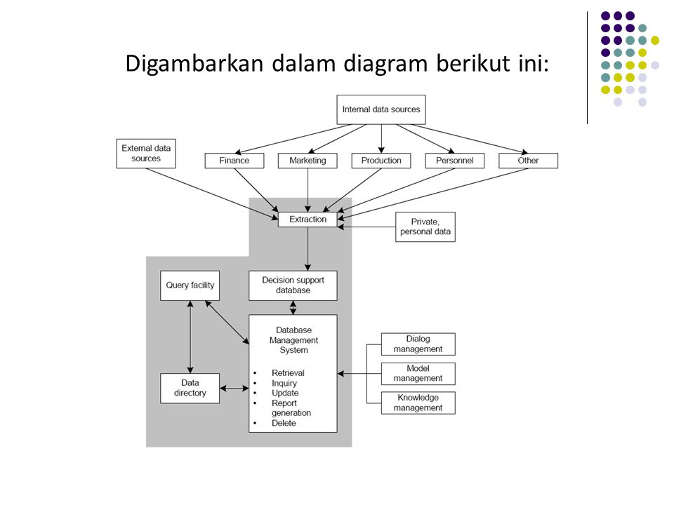 The Model Management Subsystem Terdiri dari elemen-elemen: Model base.