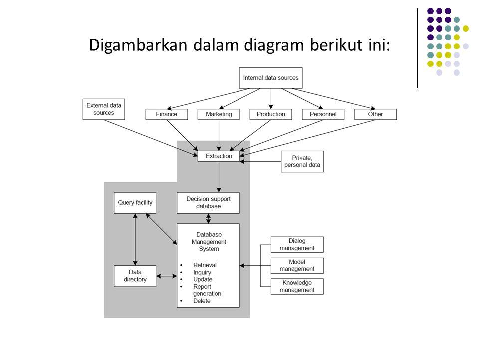 Digambarkan dalam diagram berikut ini: