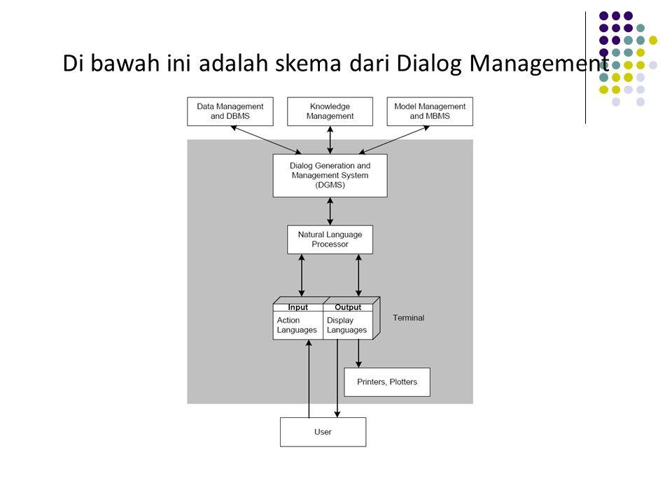 Di bawah ini adalah skema dari Dialog Management