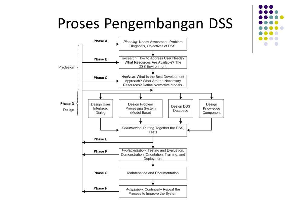 Proses Pengembangan DSS