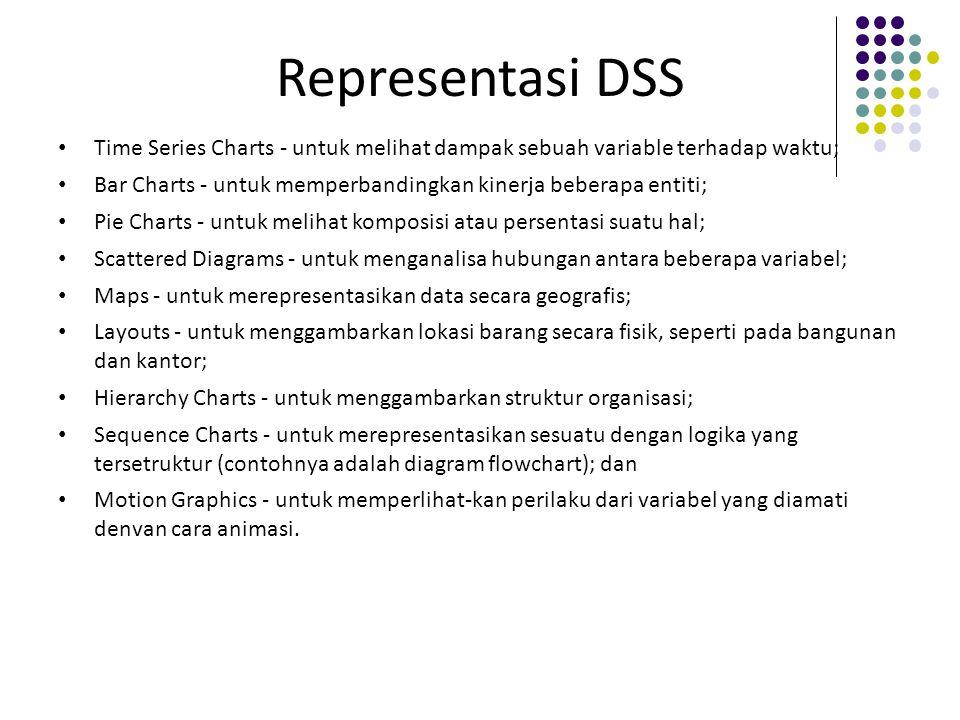 Representasi DSS Time Series Charts - untuk melihat dampak sebuah variable terhadap waktu; Bar Charts - untuk memperbandingkan kinerja beberapa entiti
