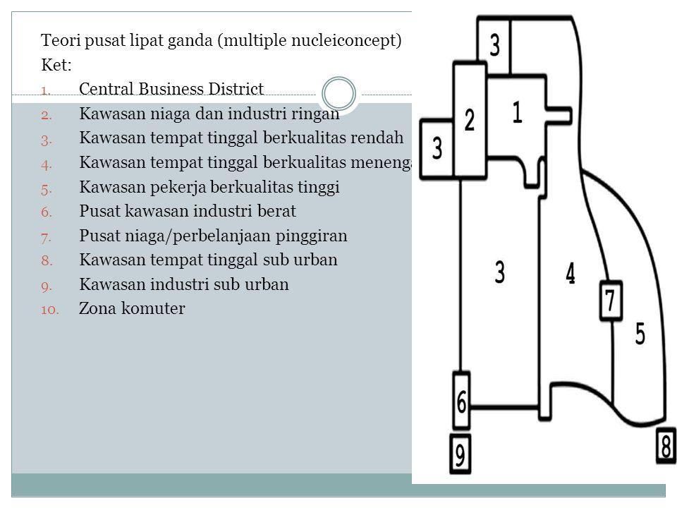 Teori pusat lipat ganda (multiple nucleiconcept) Ket: 1. Central Business District 2. Kawasan niaga dan industri ringan 3. Kawasan tempat tinggal berk