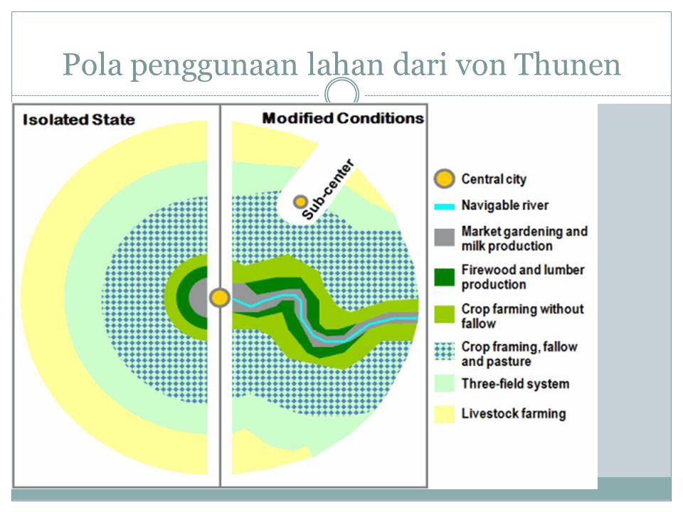 Pola penggunaan lahan dari von Thunen