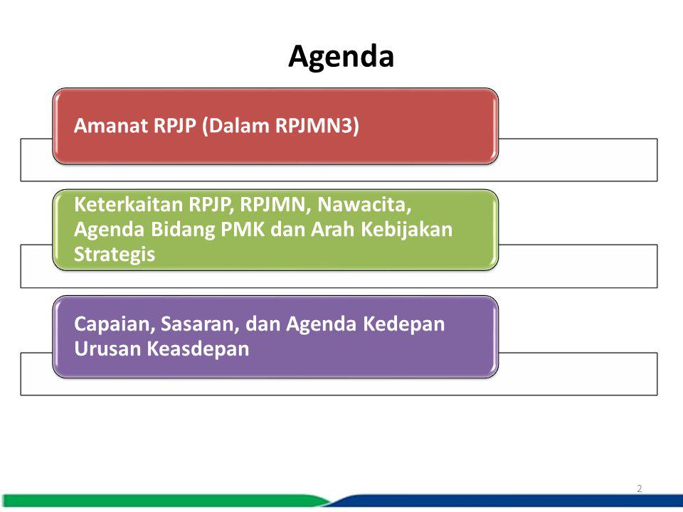 Agenda Amanat RPJP (Dalam RPJMN3) Keterkaitan RPJP, RPJMN, Nawacita, Agenda Bidang PMK dan Arah Kebijakan Strategis Capaian, Sasaran, dan Agenda Kedep