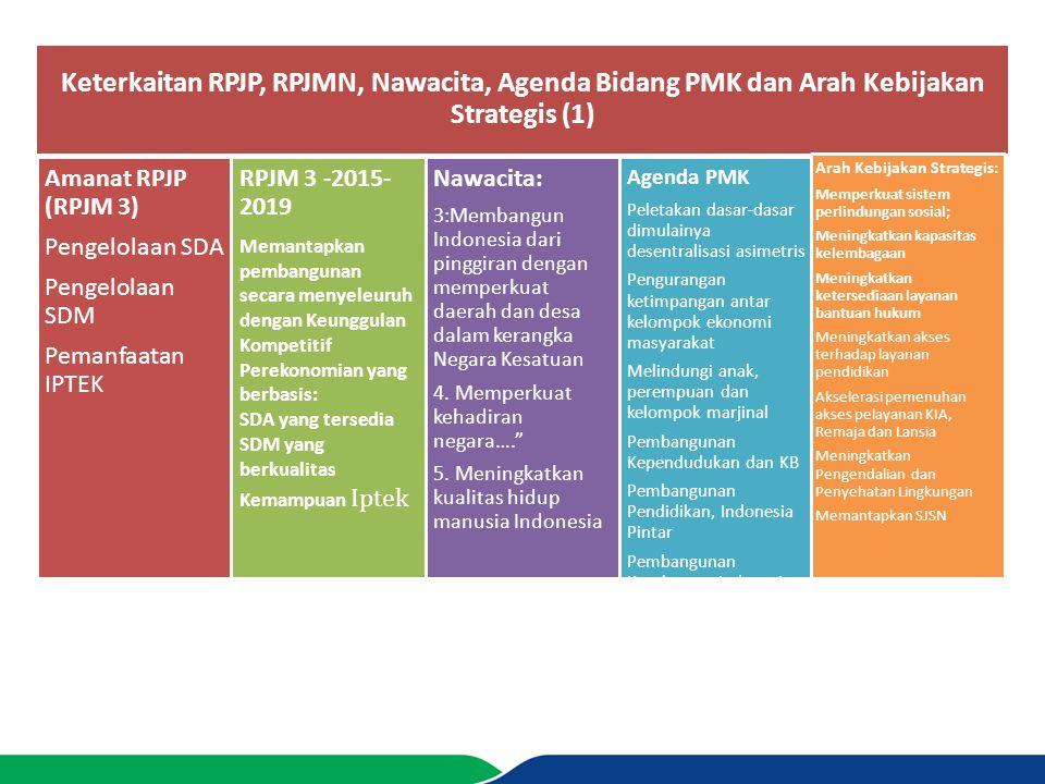 Keterkaitan RPJP, RPJMN, Nawacita, Agenda Bidang PMK dan Arah Kebijakan Strategis (1) Amanat RPJP (RPJM 3) Pengelolaan SDA Pengelolaan SDM Pemanfaatan