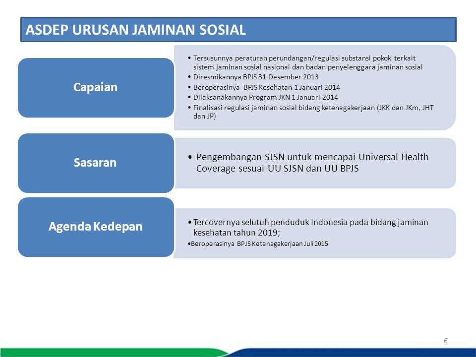 6 Tersusunnya peraturan perundangan/regulasi substansi pokok terkait sistem jaminan sosial nasional dan badan penyelenggara jaminan sosial Diresmikann