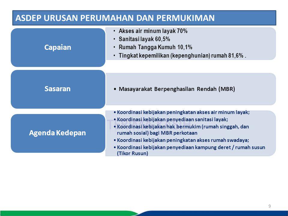 9 Akses air minum layak 70% Sanitasi layak 60,5% Rumah Tangga Kumuh 10,1% Tingkat kepemilikan (kepenghunian) rumah 81,6%. Capaian Masayarakat Berpengh