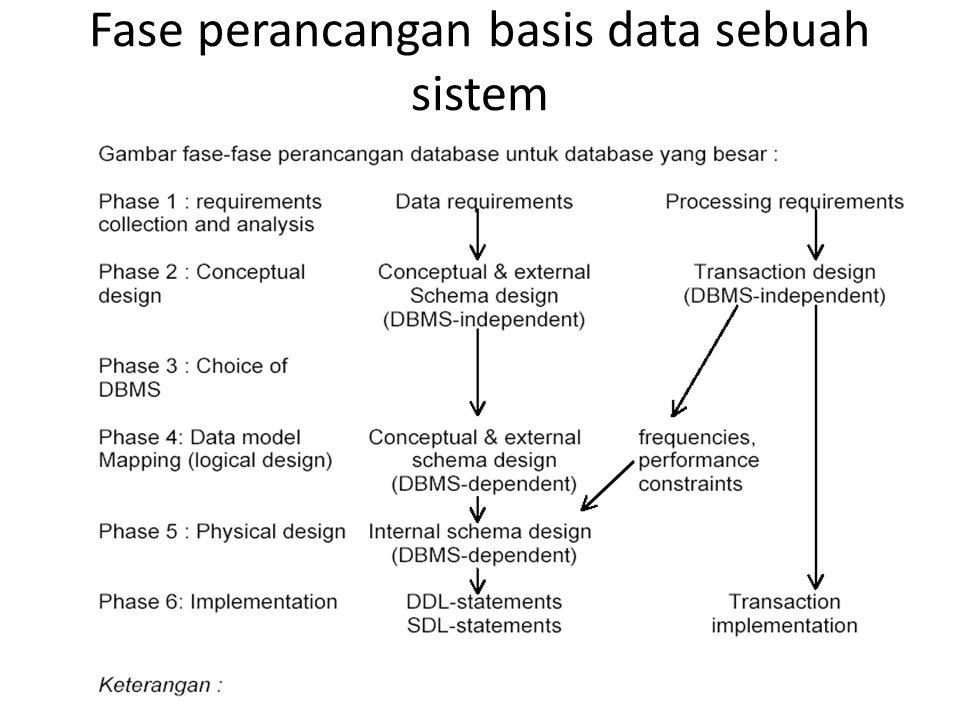 Fase perancangan basis data sebuah sistem