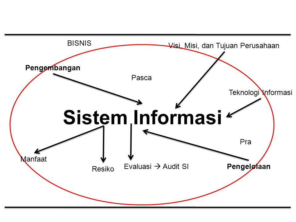 Sistem Informasi Pengembangan Pengelolaan Pasca Pra Visi, Misi, dan Tujuan Perusahaan Manfaat Resiko Teknologi Informasi BISNIS Evaluasi  Audit SI