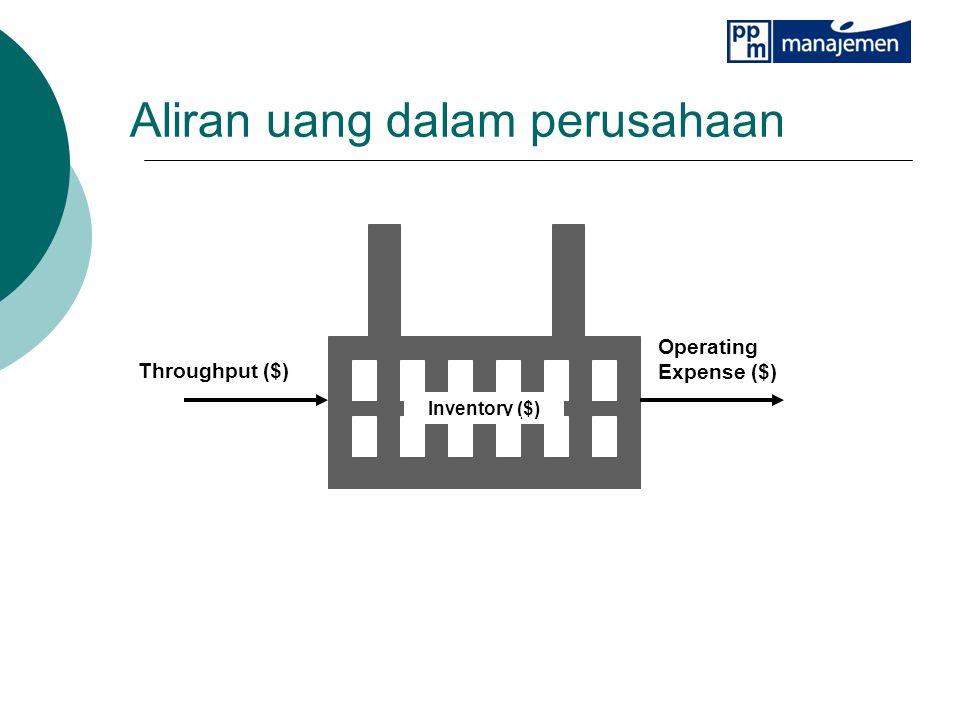 Throughput ($) Operating Expense ($) Inventory ($) Aliran uang dalam perusahaan