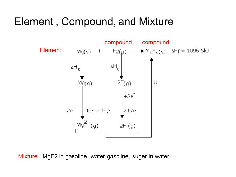Element + compound 1Compound 2 Chemical reaction Heterogeneous mixture Homogenous mixture No chemical reaction