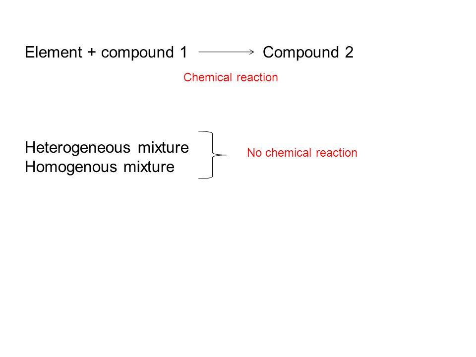 Element + compound 1Compound 2 Chemical reaction Heterogeneous mixture Homogenous mixture No chemical reaction