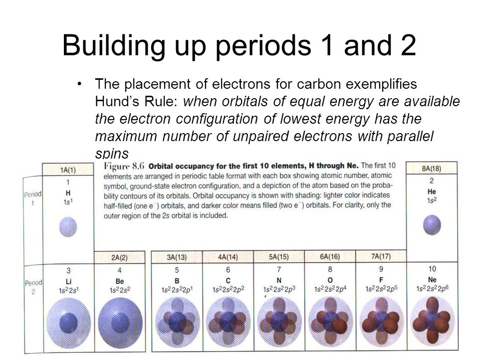 Sample Problems Write a set of quantum numbers for the third and eighth electrons added to F Use the periodic table to identify the element with the electron configuration 1s 2 2s 2 2p 4.