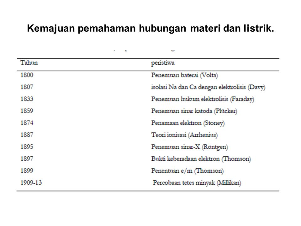 Kemajuan pemahaman hubungan materi dan listrik.