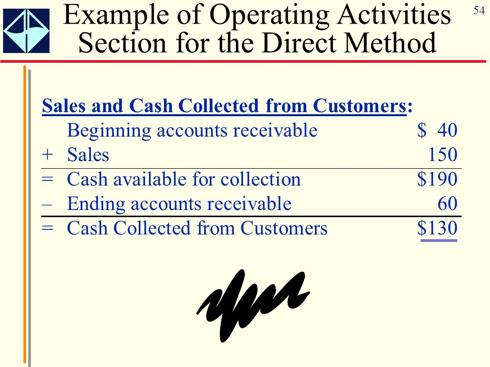 54 Sales and Cash Collected from Customers: Beginning accounts receivable$ 40 +Sales 150 =Cash available for collection$190 –Ending accounts receivabl