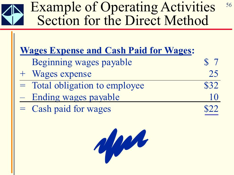 56 Wages Expense and Cash Paid for Wages: Beginning wages payable$ 7 +Wages expense25 =Total obligation to employee$32 –Ending wages payable10 =Cash p