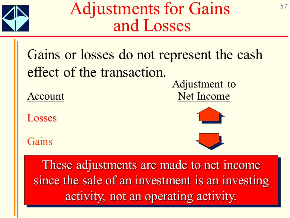 57 Adjustments for Gains and Losses Gains or losses do not represent the cash effect of the transaction. Adjustment to Account Net Income Losses Gains