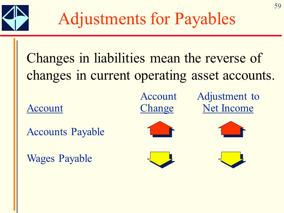 59 Adjustments for Payables Changes in liabilities mean the reverse of changes in current operating asset accounts. AccountAdjustment to AccountChange
